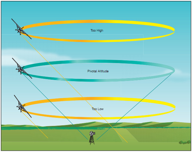 Airplane Flying Handbook, Effect of Different Altitudes on Pivotal Altitude