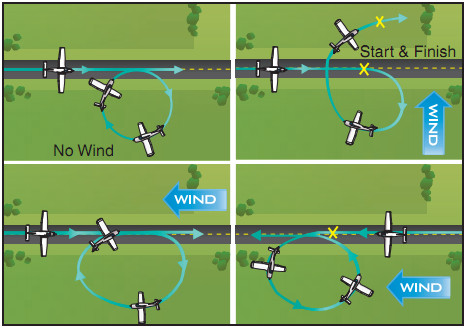 Airplane Flying Handbook, Effects of Wind During Turns