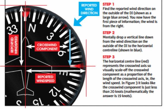 Heading Indicator Crosswind Rule-of-Thumb