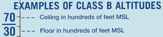 Examples of Class Bravo Altitudes
