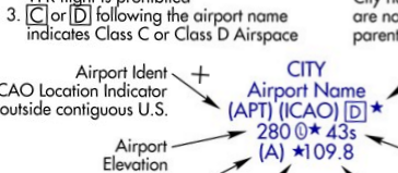 IFR Enroute Chart Class Delta Airspace Depiction