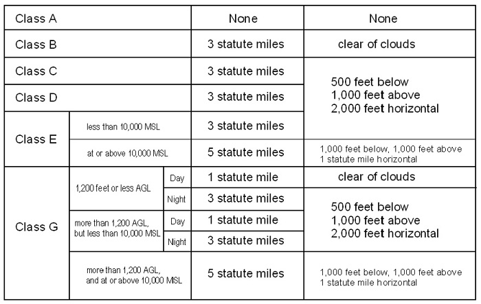 Airplane Airspace VFR visibility requirements