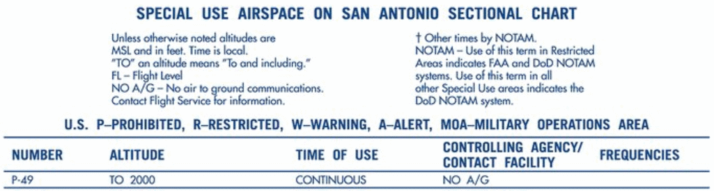Prohibited Airspace Information