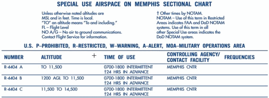Restricted Airspace Information
