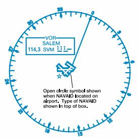 Navigation and flight planning radio aids to navigation sciox Choice Image