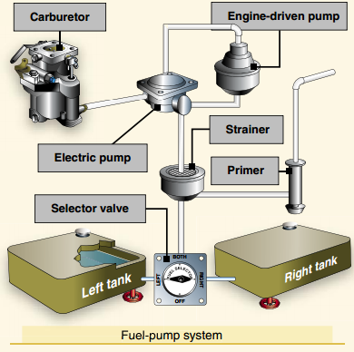 Pilot Handbook of Aeronautical Knowledge, Fuel Pump System