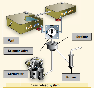 Pilot Handbook of Aeronautical Knowledge, Gravity Feed System