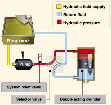 Hydraulics Amp Pneumatics
