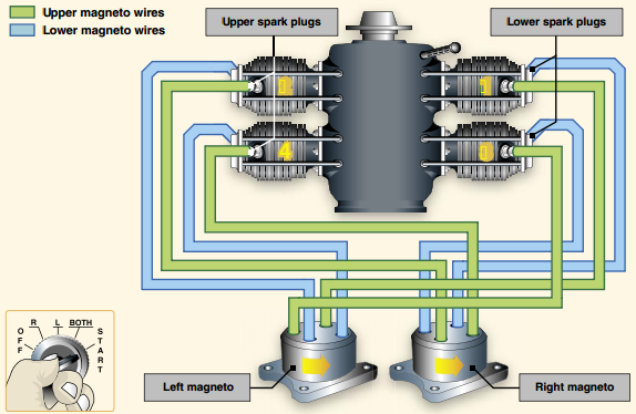 Watch moreover 2006 Lincoln Navigator Spark Plugs Wiring Diagrams in addition Ignition System4 additionally Ignition furthermore Gilera Dna 50 Specs. on spark plug gap diagram