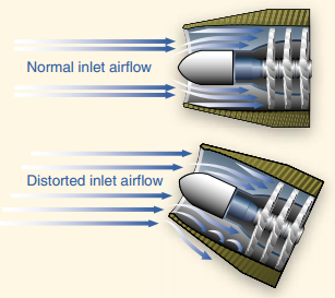Pilot Handbook of Aeronautical Knowledge, Normal Vs. Distorted Inlet Airflow