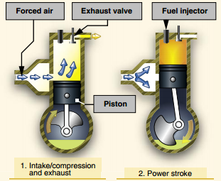 Pilot Handbook of Aeronautical Knowledge, Two-Stroke Compression Engine
