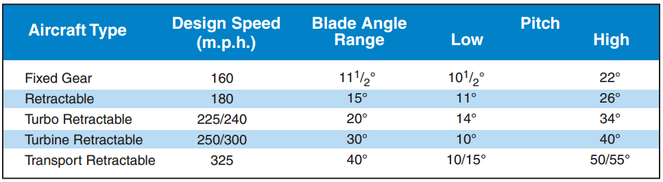 Airplane Flying Handbook, Blade Angle Range