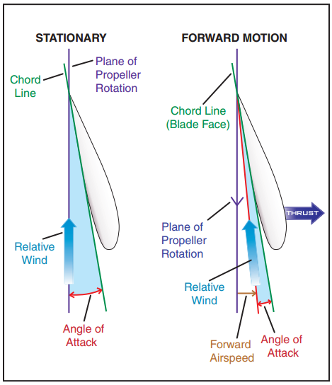 Airplane Flying Handbook, Propeller Blade Angle