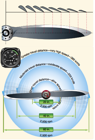 Pilot Handbook of Aeronautical Knowledge, Propeller Pitch vs. Speed
