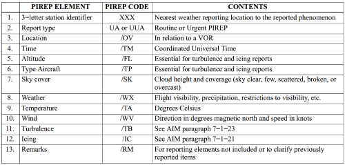 Aeronautical Information Manual, PIREP Element Code Chart