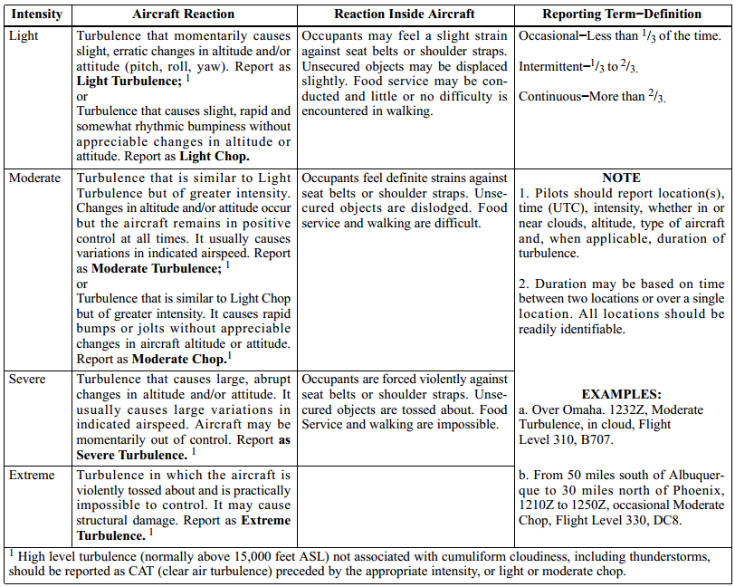 Aeronautical Information Manual, Turbulence Reporting Criteria Table