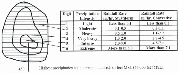 Radar Summary Chart