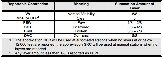 Advisory Circular (00-45) Aviation Weather Services, Sky Cover Contractions